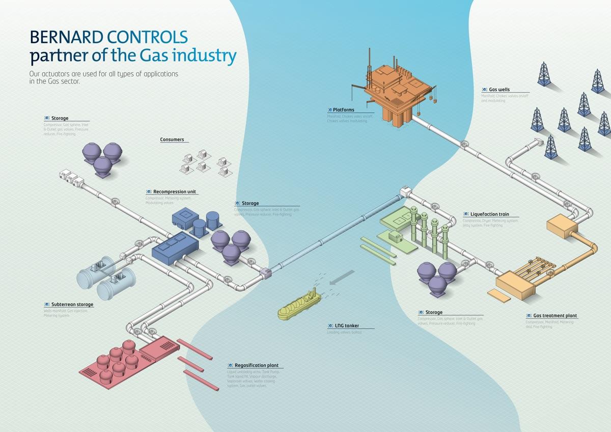 Oil & Gas | Bernard Controls